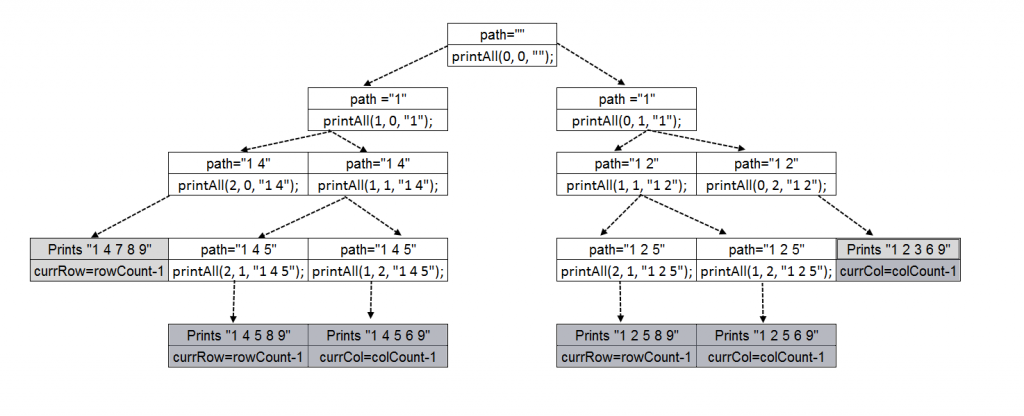 Recursion Tree -Print All Paths