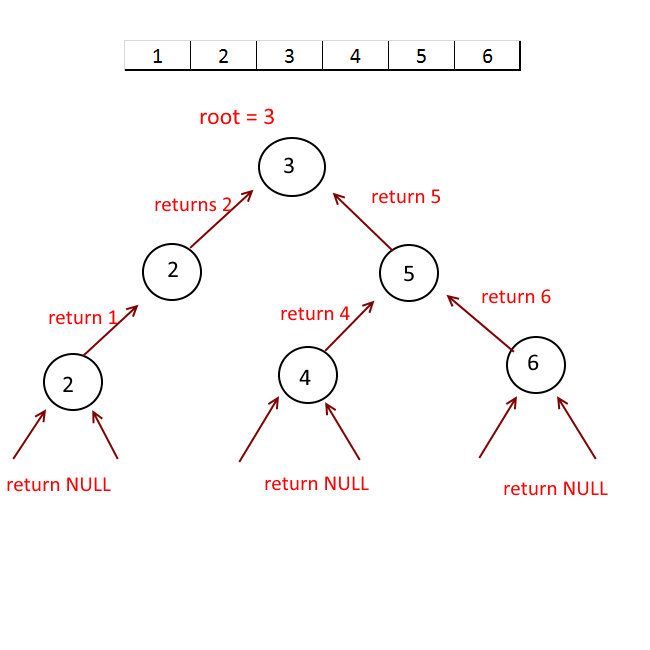 Binary search recursive algorithm