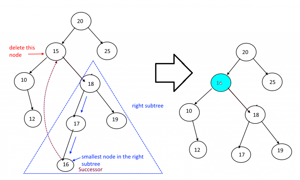 BST-Node-to-be-deleted-has-2-children-Example-2-1024x615