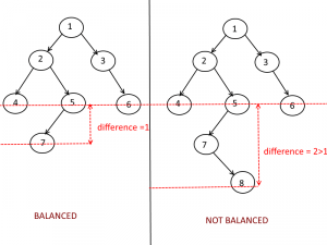 Balanced Tree Example