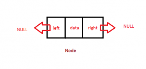 Binary Tree Node