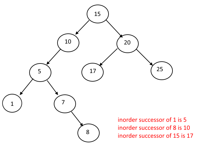 Inorder Successor in Binary Search Tree without Using Parent link ...