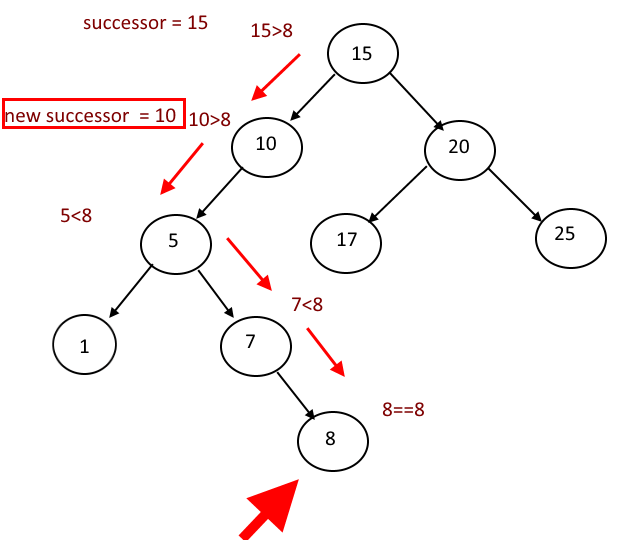 Brody also Slunecni Soustava Omalovanky additionally Inorder Successor In Binary Search Tree Without Using Parent Link moreover Junk sale in addition Transformers. on amazon go