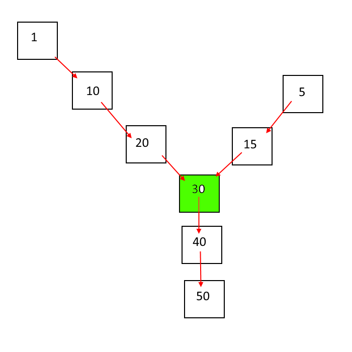 Intersection of linked lists