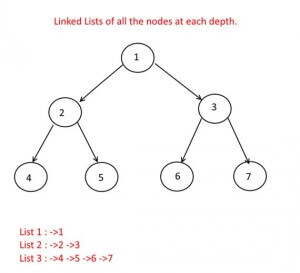 Linked Lists of all the nodes at each depth Example