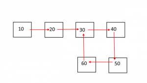 Loop in a Linked List