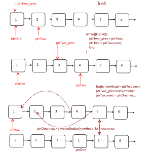 Swap Evey Kth Node in a linked list