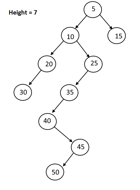 Tree Height - Example