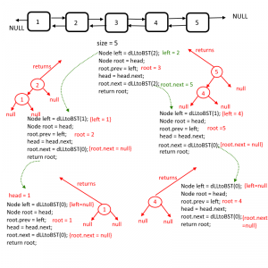 Doubly Linked List To BST
