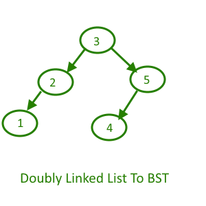 Doubly Linked List TO BST - Output