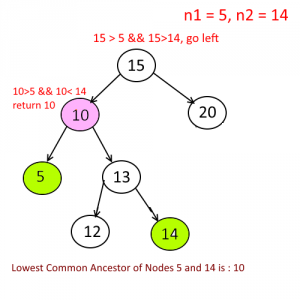 Lowest Common Ancestor in Binary Search Tree- Implementation
