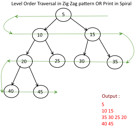 Level Order Traversal in Zig Zag pattern OR Print in Spiral