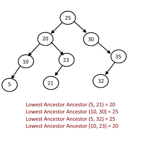 Lowest Common Ancestor BST Example