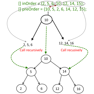 Make a Binary Tree from Given Inorder and Preorder Traveral.