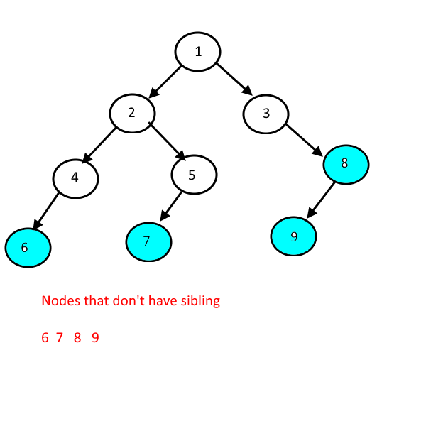 Print All the Nodes that don't have siblings.