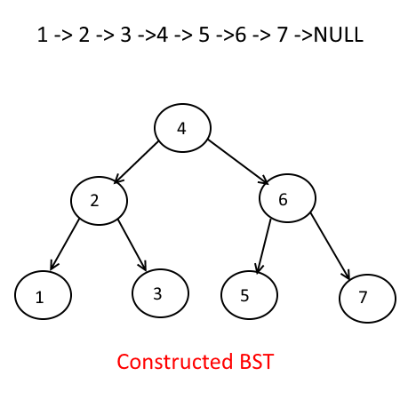 Singly Linked List To BST