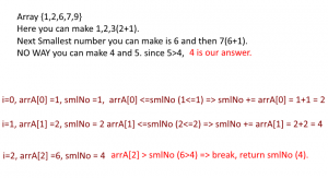 The smallest number which cannot be represented as the sum of any subset of the given array