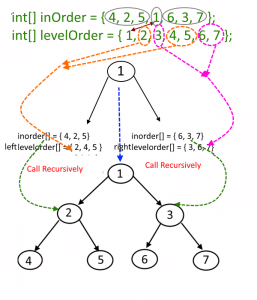 Construct a binary tree from given Inorder and Level Order Traversal