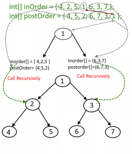 Construct tree from Inorder and postorder traversal