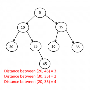 Distance between two nodes example