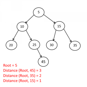 Distance from root to given node