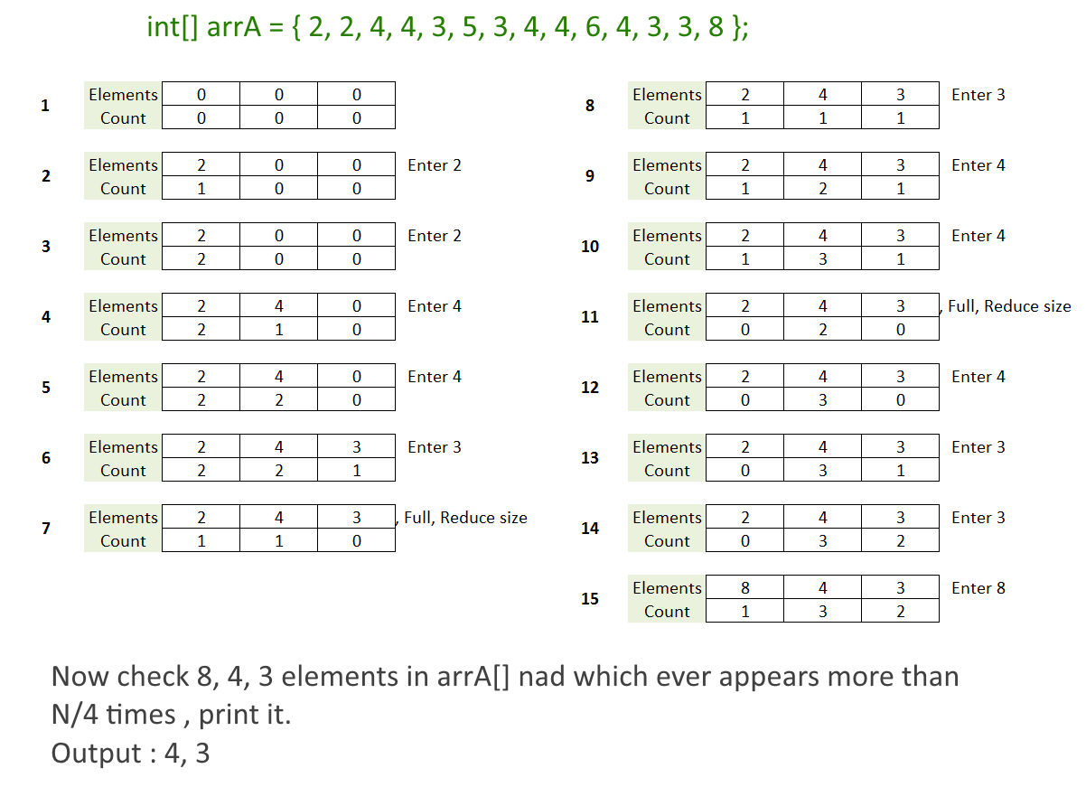 Find All Elements in an Array which appears more than NbyK times
