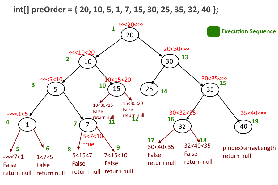 Preorder Traversal To Tree Using Recursion