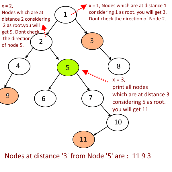 Print-All-The-Nodes-Which-are-X-distance-from-the-Given-Node-Implementation.1