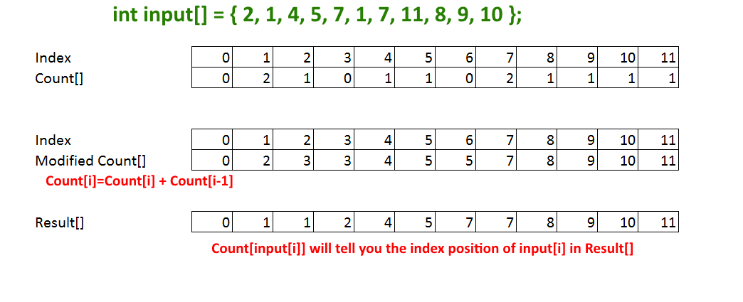 Counting-Sort