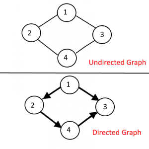 Directed and Undirected Graph