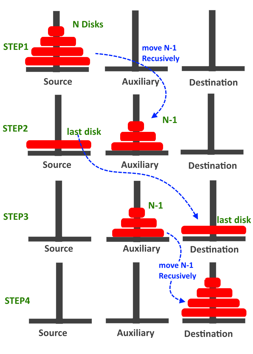 Towers of Hanoi solution