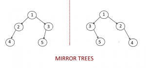 Check If One Binary is Mirror Tree of another Binary Tree.
