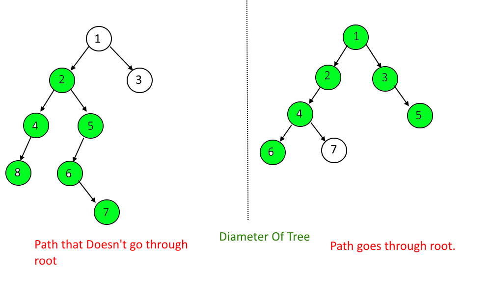 Diameter Of a Binary Tree