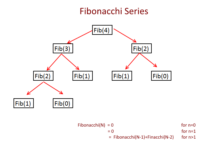 Fibonacchi Recursion