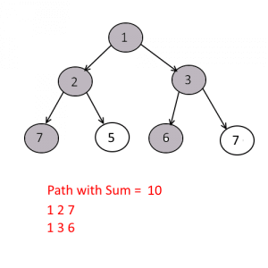 Print All Paths From Root In a Binary Tree Whose Sum is Equal to a Given Number