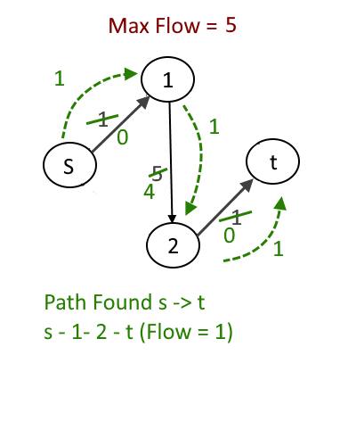 Max Flow Problem – Introduction | Algorithms
