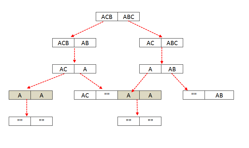 LCS Recursion Tree