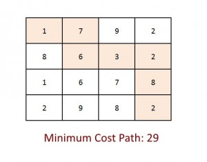 MInimum Cost Path Problem