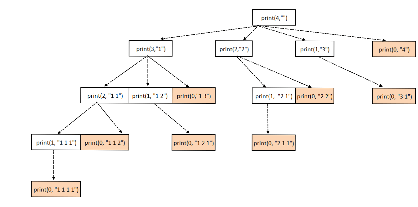 Print All Possible Subsets with Sum equal to a given Number