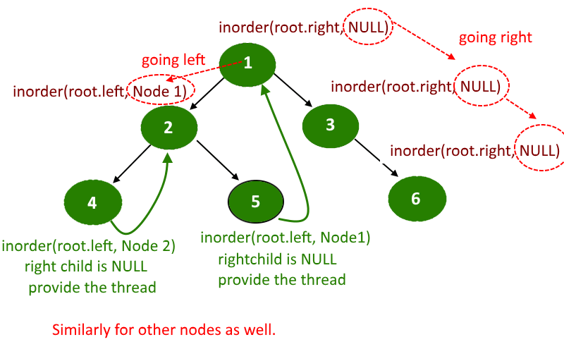Convert Binary Tree into Threaded Binary Tree