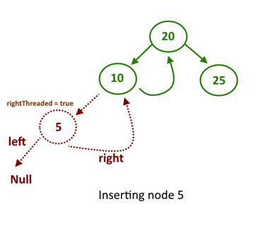 Insert Node into Single Threaded Binary Tree -1