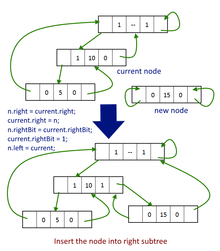 Insert the node into right subtree