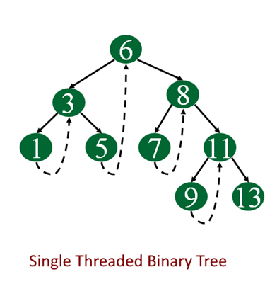 Single threaded binary tree