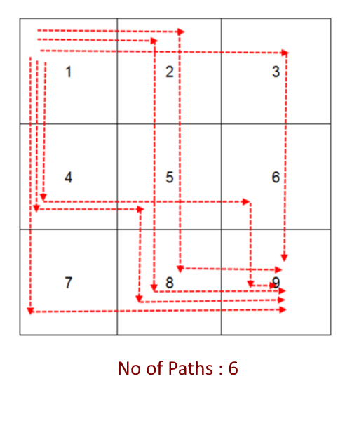 No Of Paths