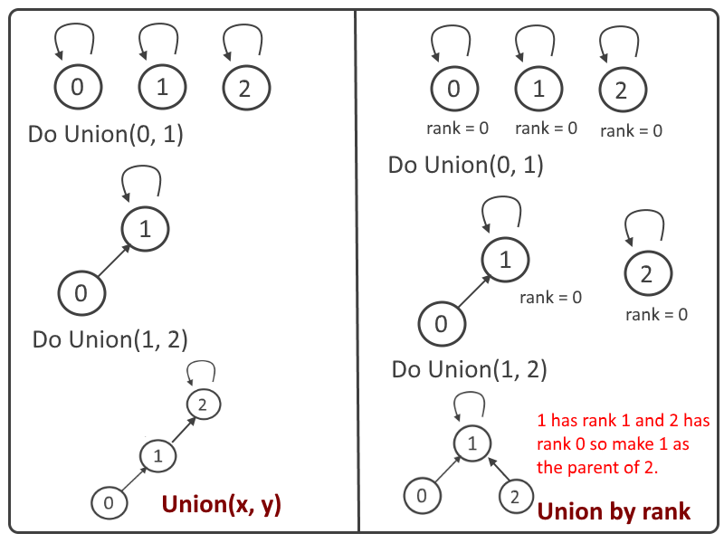 disjoint set - Union by Rank